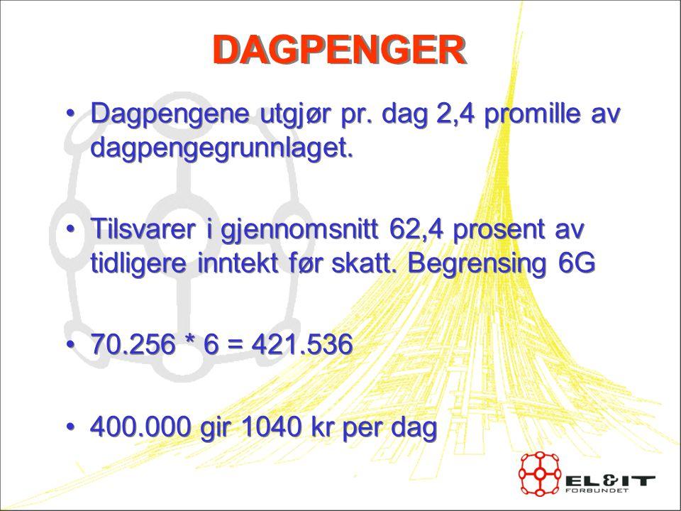 DAGPENGER Dagpengene utgjør pr. dag 2,4 promille av dagpengegrunnlaget.