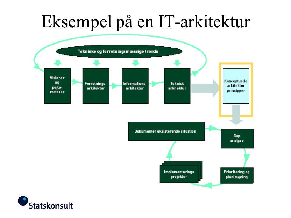 Eksempel på en IT-arkitektur