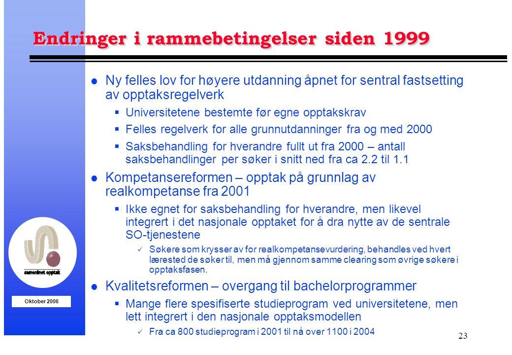 Endringer i rammebetingelser siden 1999