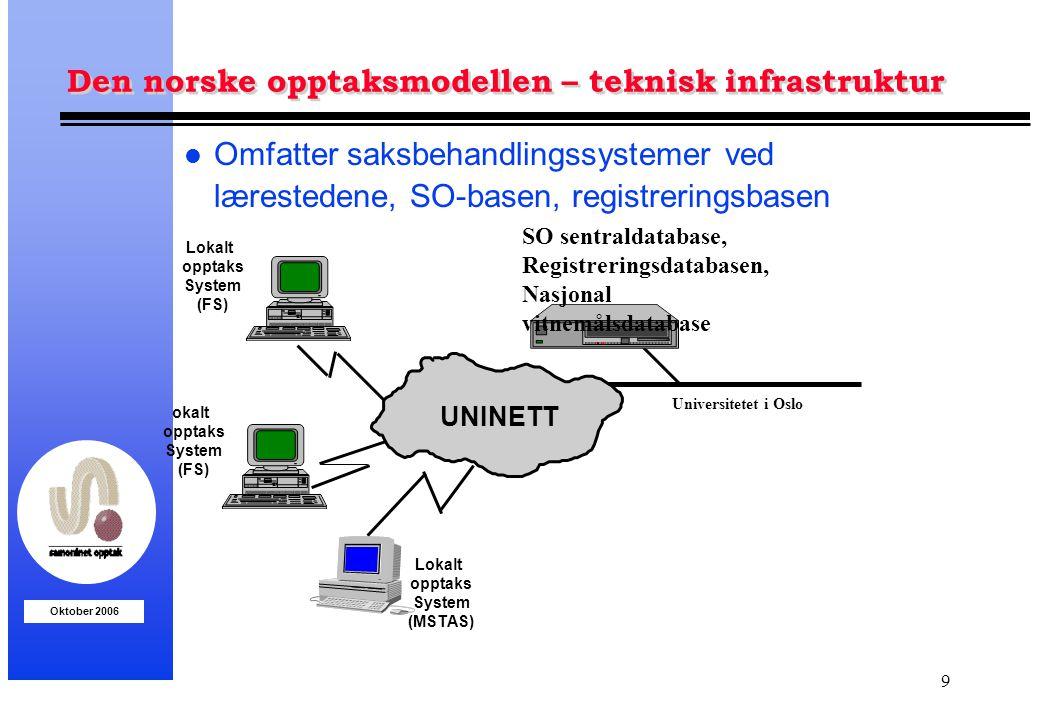 Den norske opptaksmodellen – teknisk infrastruktur