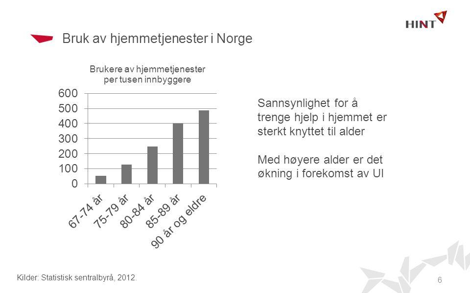 Bruk av hjemmetjenester i Norge