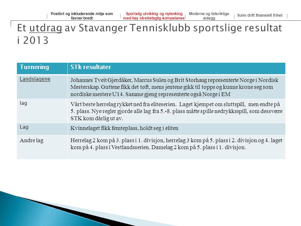 Et utdrag av Stavanger Tennisklubb sportslige resultat i 2013