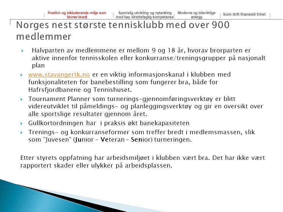 Norges nest største tennisklubb med over 900 medlemmer