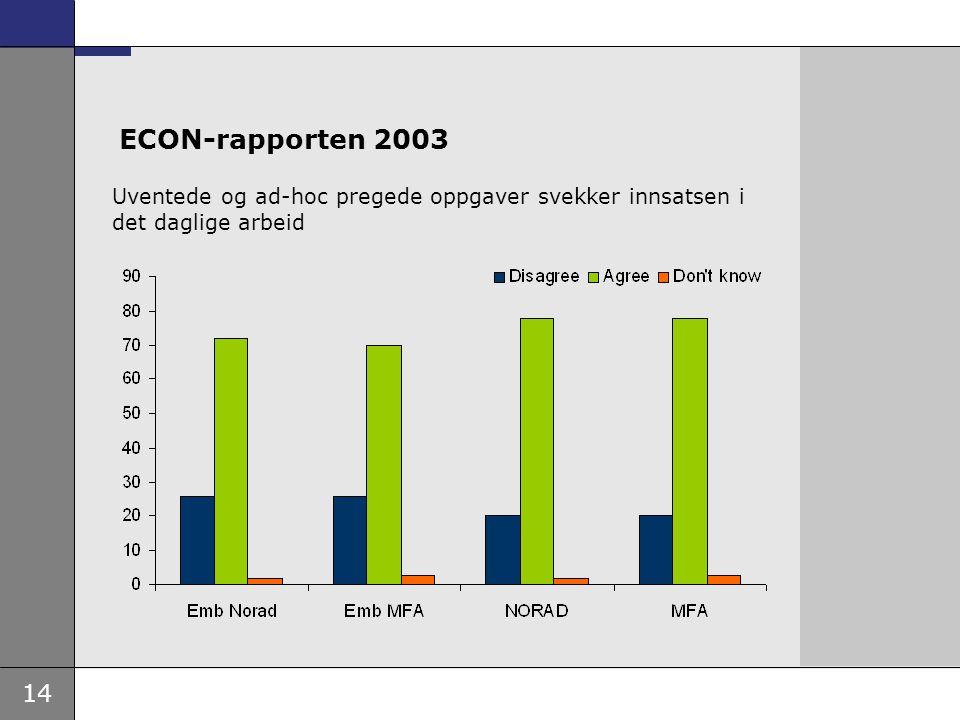 ECON-rapporten 2003 Uventede og ad-hoc pregede oppgaver svekker innsatsen i det daglige arbeid