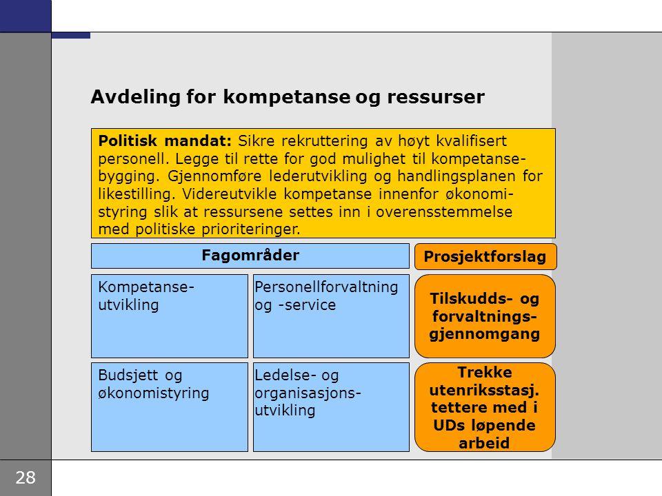 Avdeling for kompetanse og ressurser