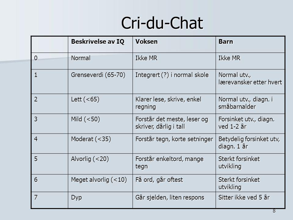 Cri-du-Chat Beskrivelse av IQ Voksen Barn Normal Ikke MR 1