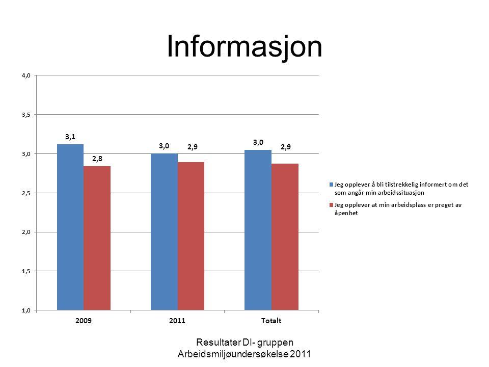 Resultater DI- gruppen Arbeidsmiljøundersøkelse 2011