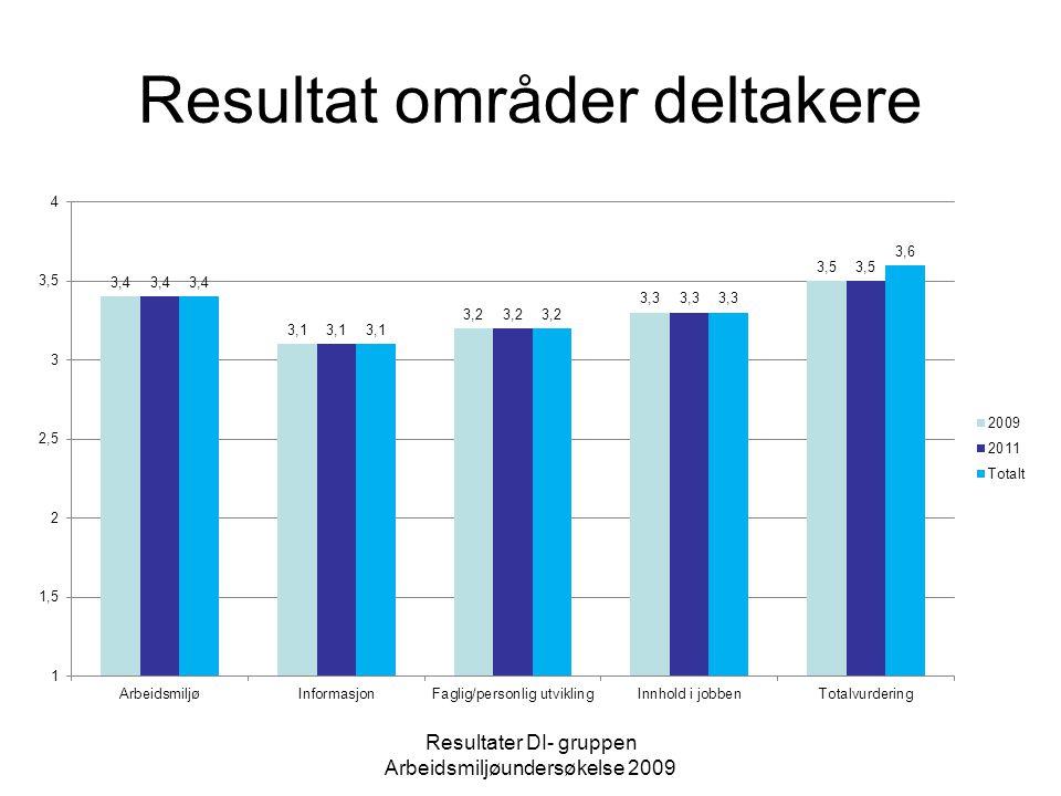 Resultat områder deltakere