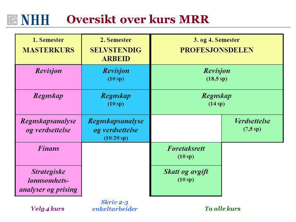 Oversikt over kurs MRR MASTERKURS SELVSTENDIG ARBEID PROFESJONSDELEN