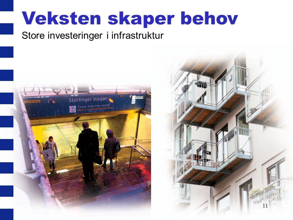Veksten skaper behov Store investeringer i infrastruktur