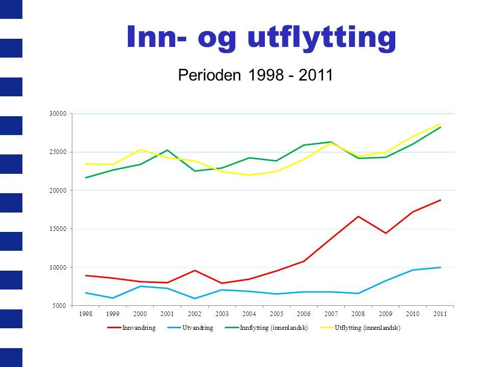 Inn- og utflytting Perioden 1998 - 2011