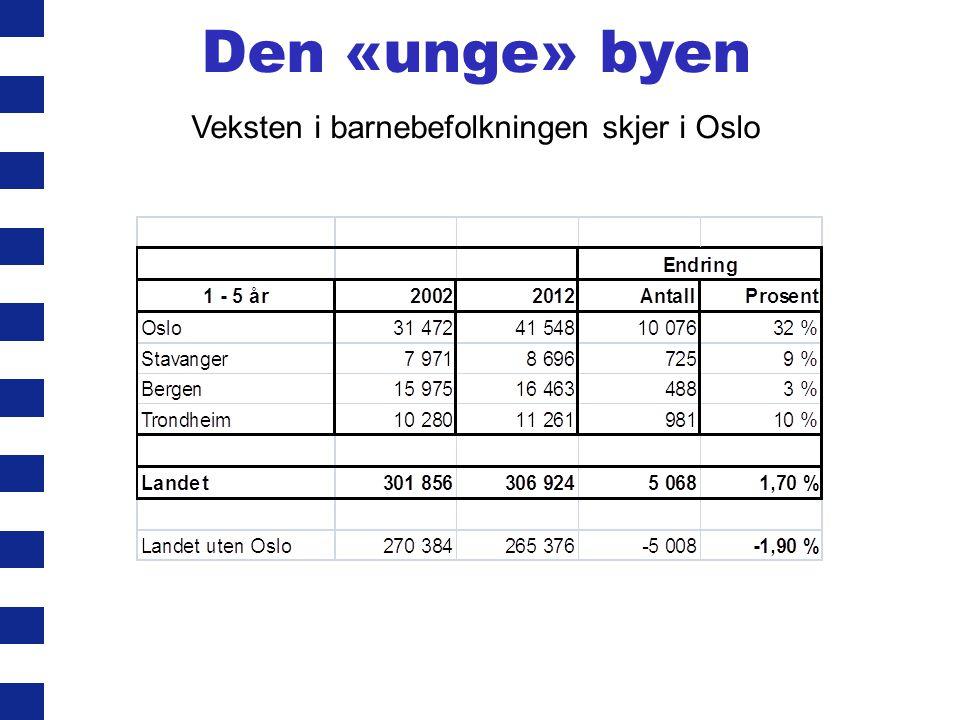 Veksten i barnebefolkningen skjer i Oslo