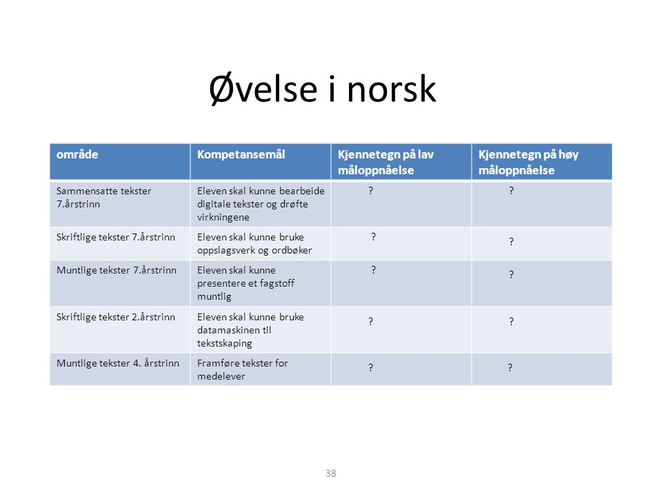 Øvelse i norsk område Kompetansemål Kjennetegn på lav måloppnåelse