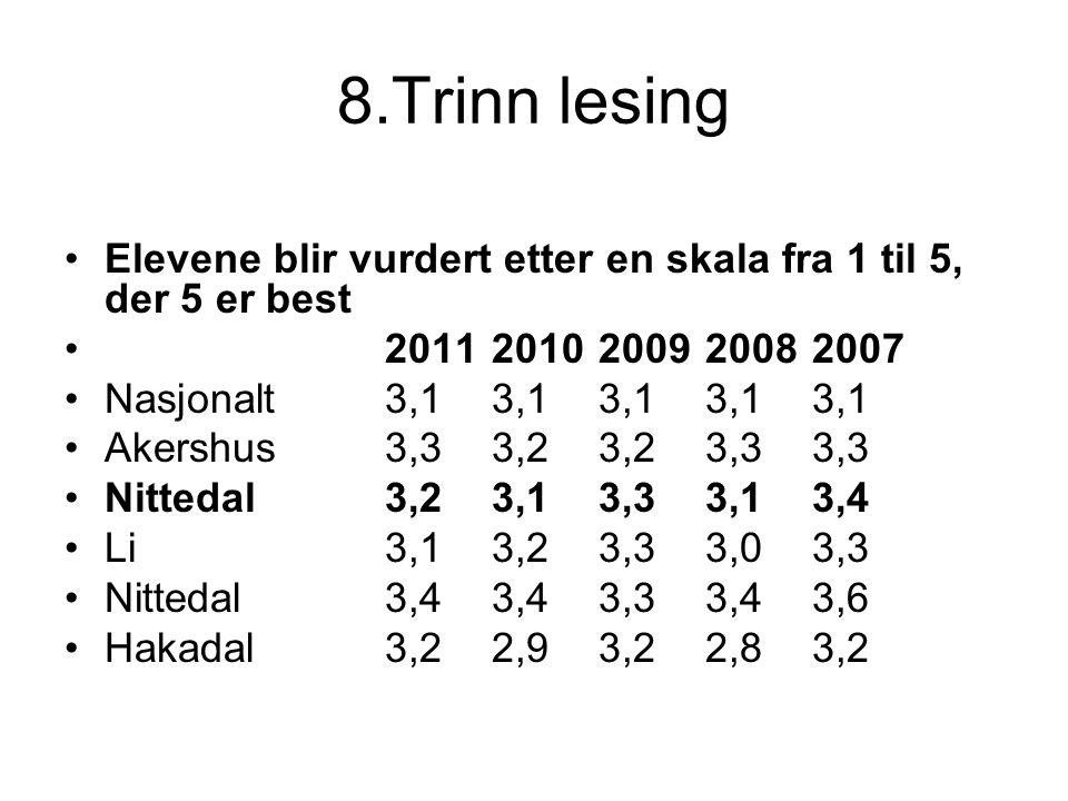 8.Trinn lesing Elevene blir vurdert etter en skala fra 1 til 5, der 5 er best. 2011 2010 2009 2008 2007.
