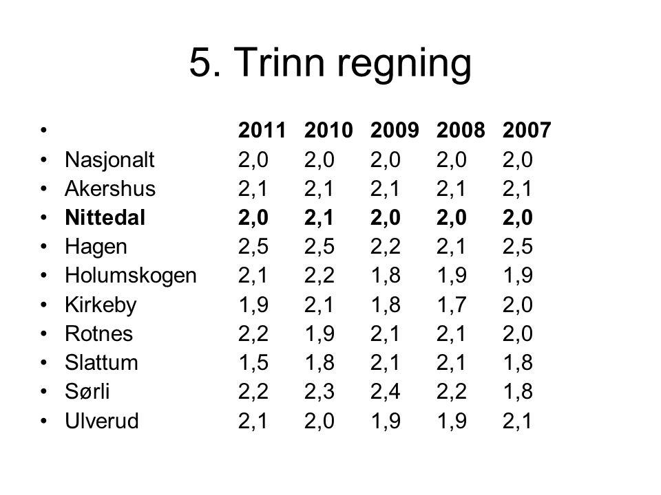 5. Trinn regning 2011 2010 2009 2008 2007. Nasjonalt 2,0 2,0 2,0 2,0 2,0. Akershus 2,1 2,1 2,1 2,1 2,1.