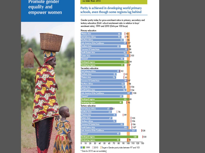 På barneskoler er det nå tilnærmet lik fordeling mellom jenter og gutter, selv om enkelte regioner fortsatt ligger etter. Ser en på ungdomsskolen blir forskjellene mellom jenter og gutter større. I Afrika sør for Sahara går for eksempel 82 jenter per 100 gutter på ungdomsskolen.