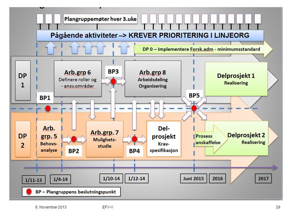 Skisse overordnet plan EFV-V