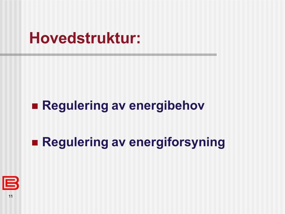 Hovedstruktur: Regulering av energibehov Regulering av energiforsyning