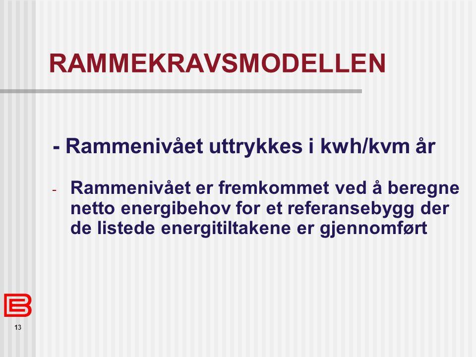 RAMMEKRAVSMODELLEN - Rammenivået uttrykkes i kwh/kvm år