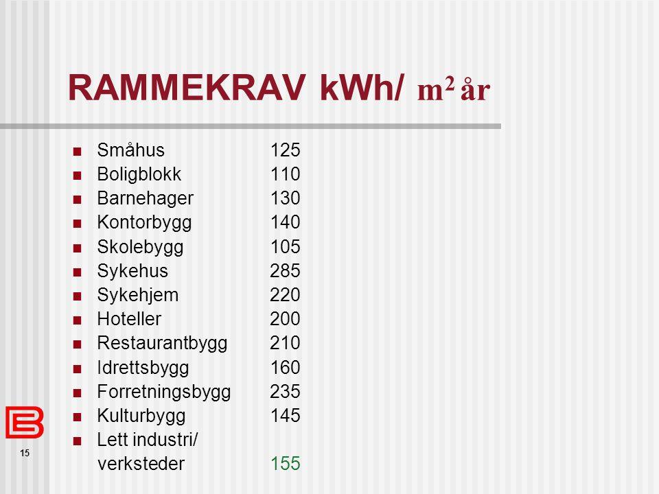 RAMMEKRAV kWh/ m2 år Småhus 125 Boligblokk 110 Barnehager 130