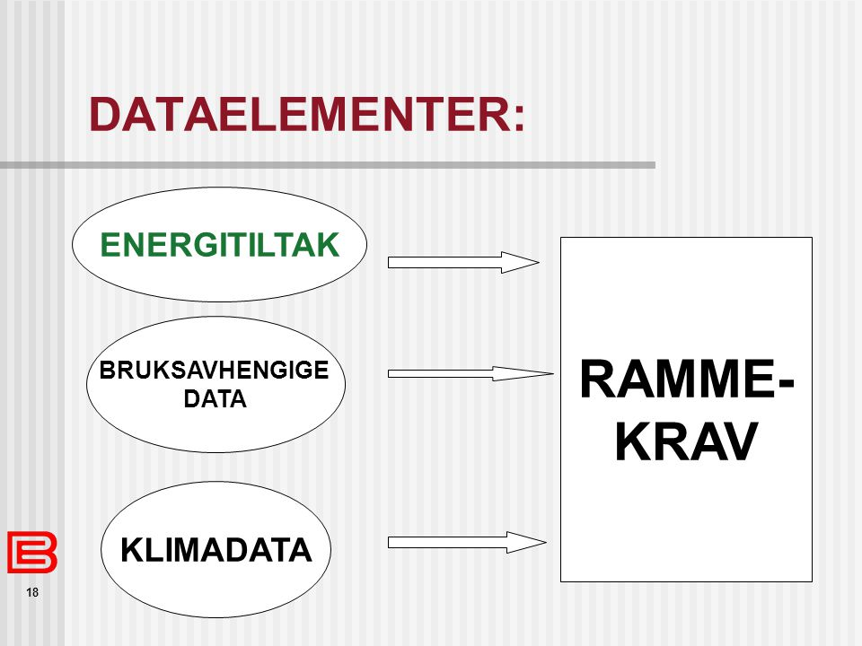 RAMME- KRAV DATAELEMENTER: ENERGITILTAK KLIMADATA BRUKSAVHENGIGE DATA