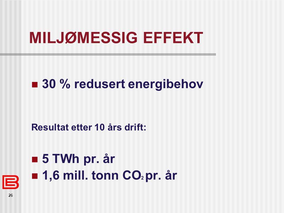 MILJØMESSIG EFFEKT 30 % redusert energibehov 5 TWh pr. år