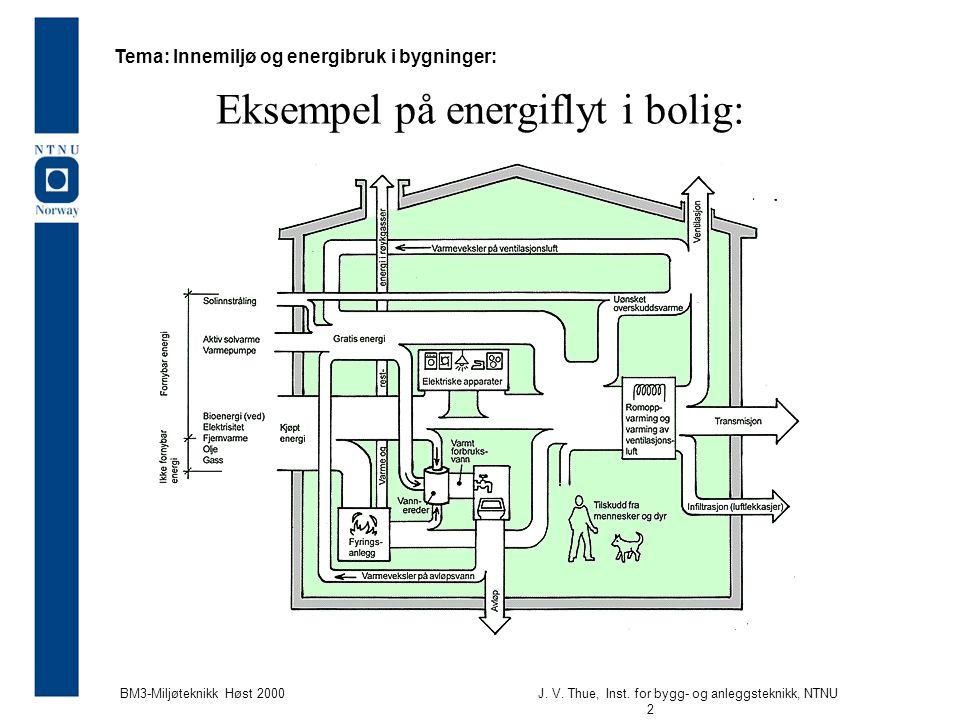 Eksempel på energiflyt i bolig: