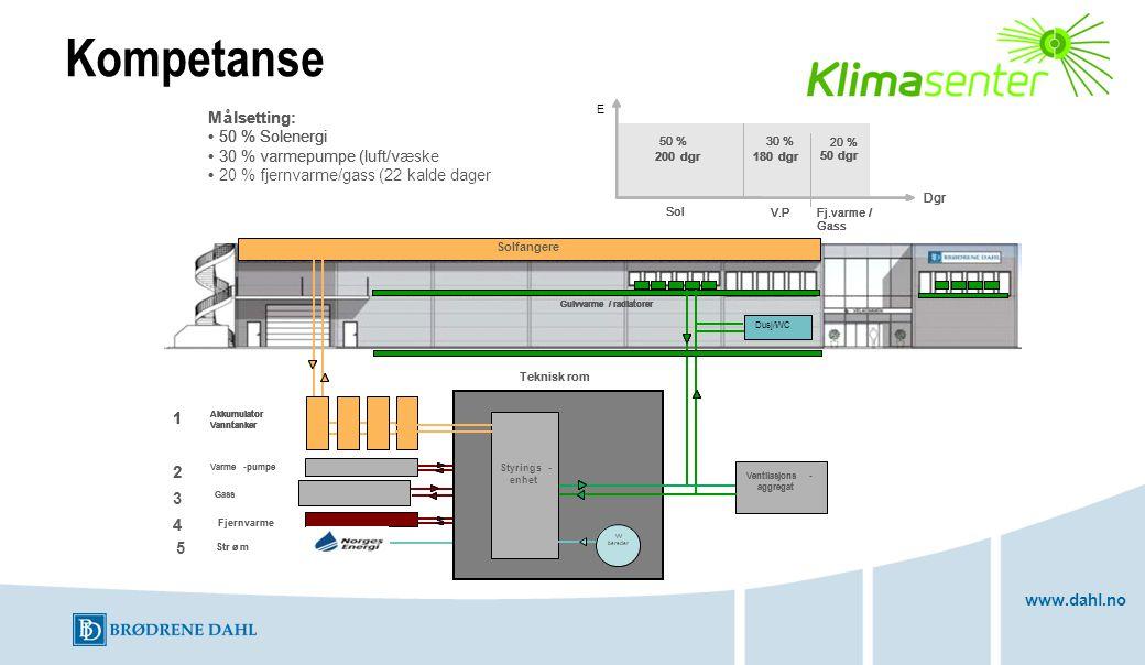 Kompetanse M å lsetting: • 50 % Solenergi 30 % varmepumpe (luft/v