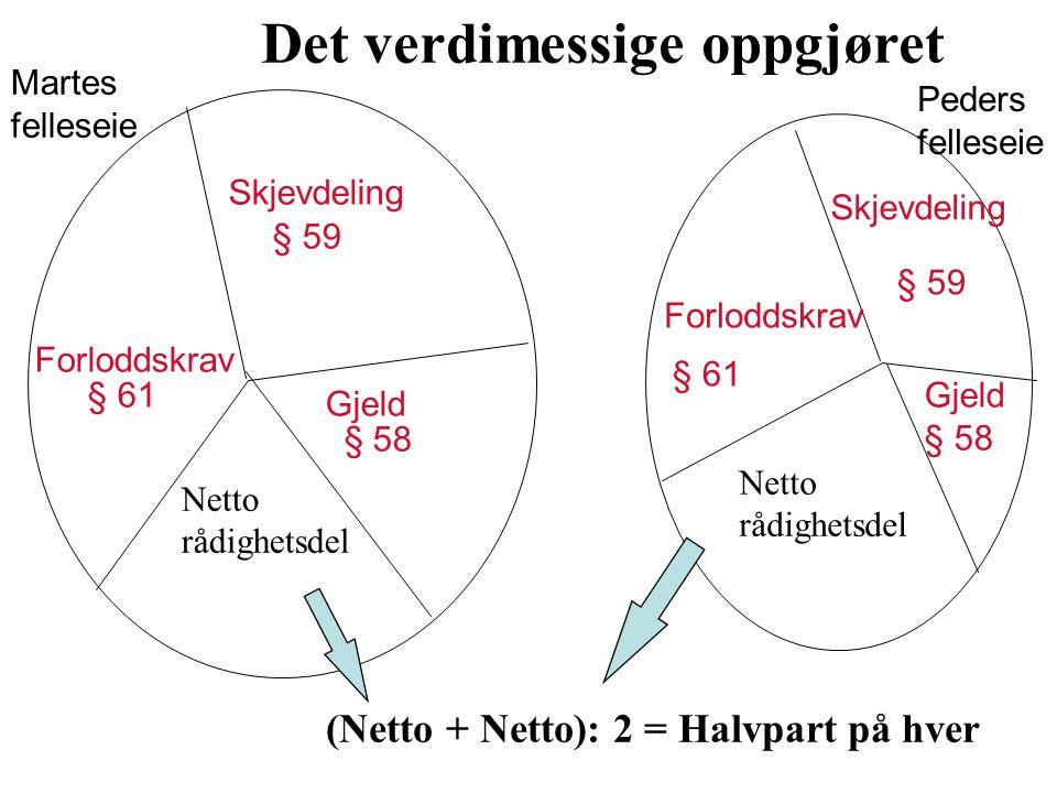 (Netto + Netto): 2 = Halvpart på hver