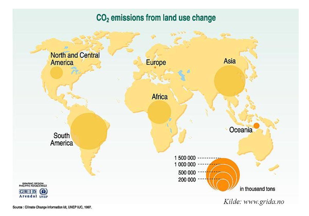 Emissions of carbon dioxide due to changes in land use mainly come from the cutting down of forests and instead using the land for agriculture or built-up areas, urbanisation, roads etc. When large areas of rain forests are cut down, the land often turns into less productive grasslands with considerably less capacity of storing CO2.