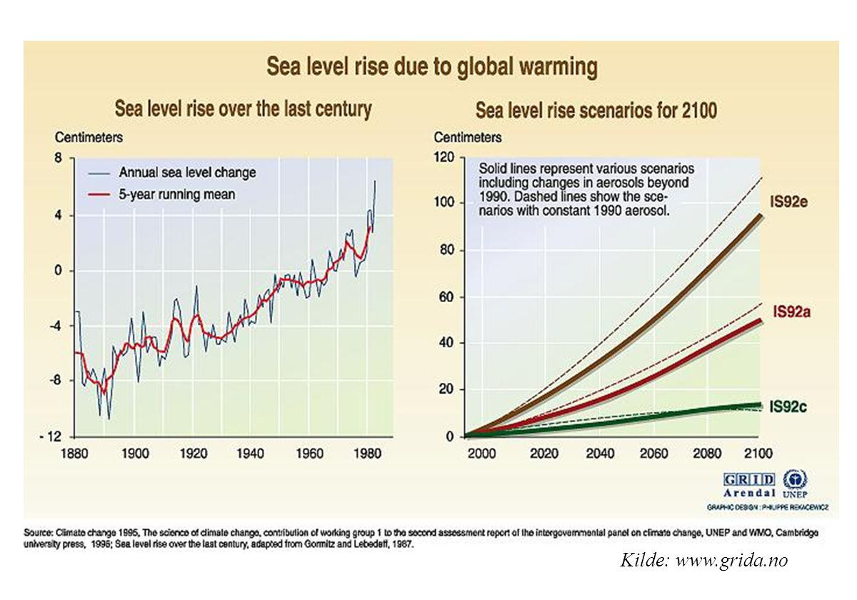 Over the last 100 years, the global sea level has risen by about 10 to 25 cm.