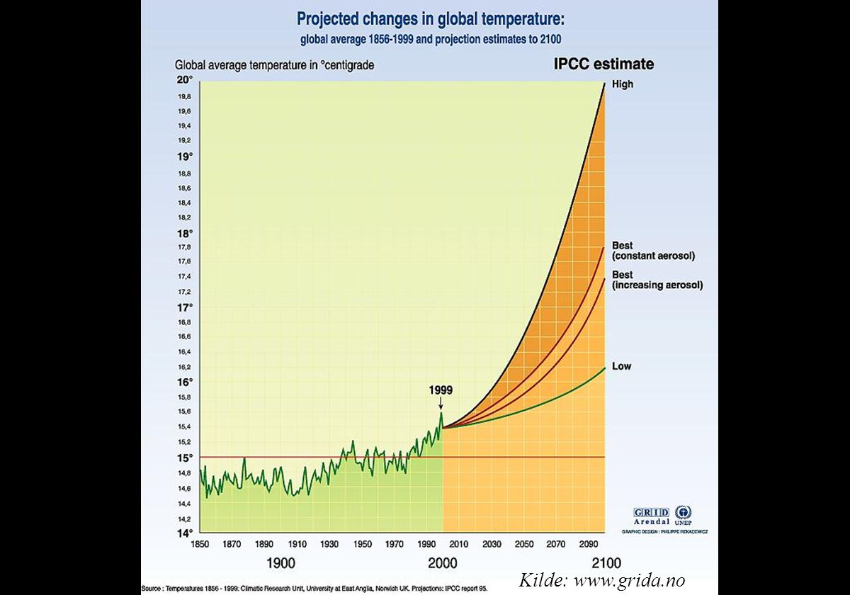 Using the IS92 emission scenarios, projected global mean temperature changes relative to 1990 were calculated up to 2100. Climate models calculate that the global mean surface temperature could rise by about 1 to 4.5 centigrade by 2100. The topmost curve is for IS92e, assuming constant aerosol concentrations beyond 1990 and high climate sensitivity of 4.5 °C. The lowest curve is for IS92c and assumes constant aerosol concentrations beyond 1990 and a low climate sensitivity of 1.5 °C. The two middle curves show the results for IS92a with best estimate of climate sensitivity of 2.5 °C: the upper curve assumes a constant aerosol concentration beyond 1990, and the lower one includes changes in aerosol concentration beyond 1990. (It is assumed that the Greenhouse effect is reduced with increased aerosols.)