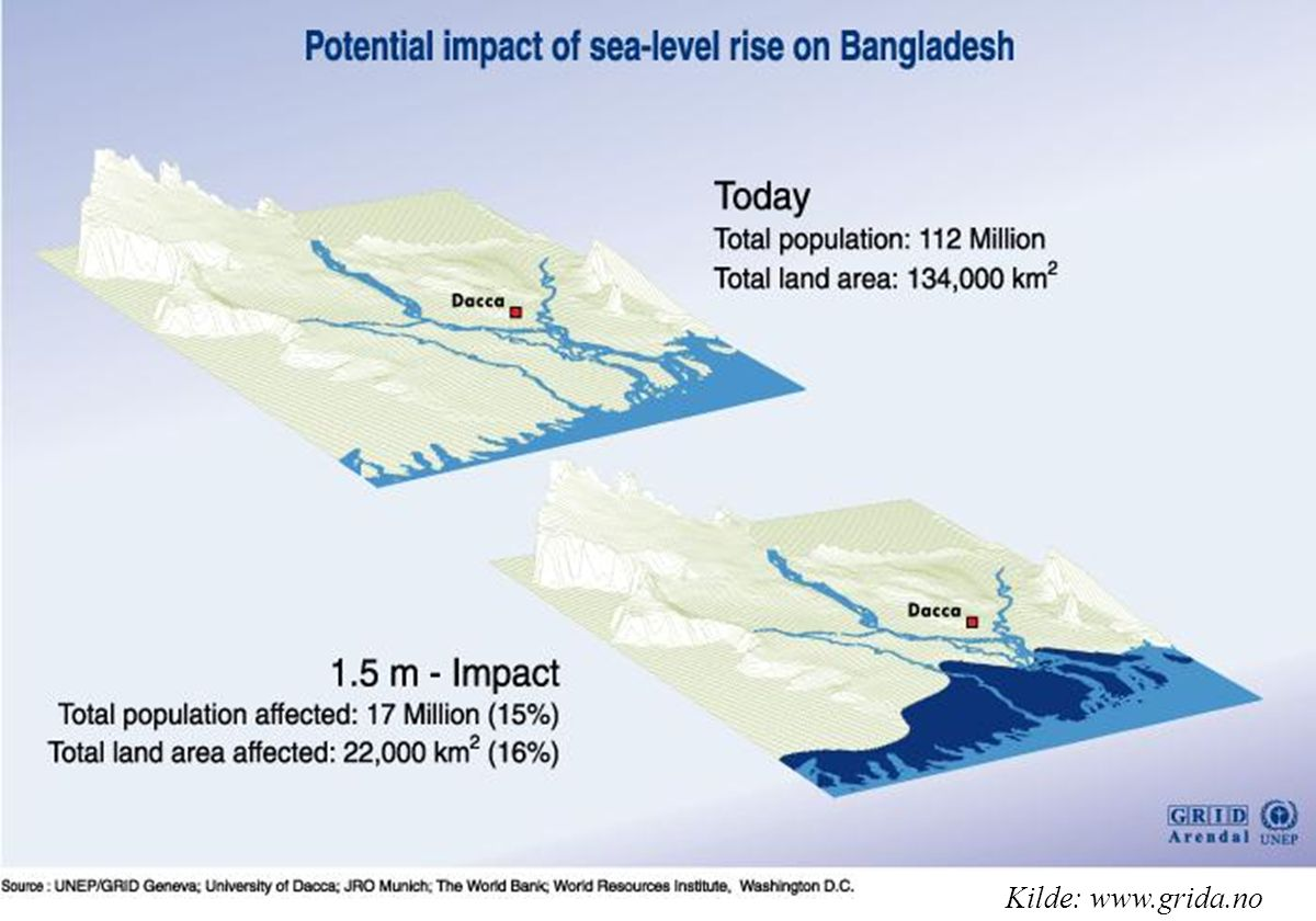 Bangladesh, one of the world s poorest nations is also the country most vulnerable to sea-level rise. The population is already severely affected by storm surges. Catastrophic events in the past have caused damage up to 100 km inland. It is hard to imagine to what extent these catastrophes would be with accelerated sea-level rise.