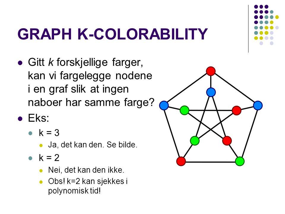 GRAPH K-COLORABILITY Gitt k forskjellige farger, kan vi fargelegge nodene i en graf slik at ingen naboer har samme farge