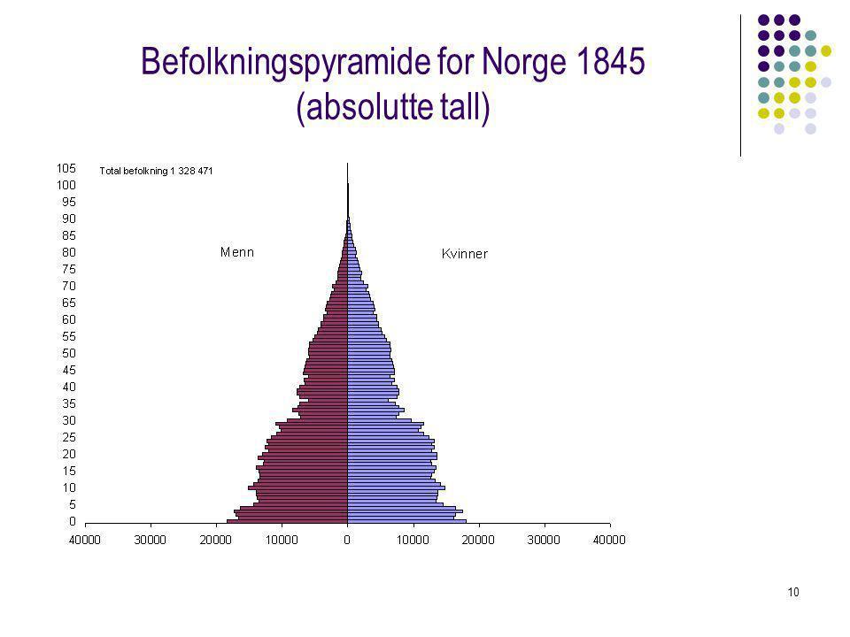 Befolkningspyramide for Norge 1845 (absolutte tall)