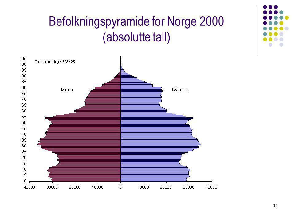 Befolkningspyramide for Norge 2000 (absolutte tall)