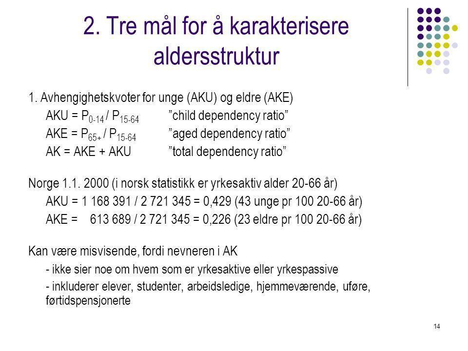 2. Tre mål for å karakterisere aldersstruktur