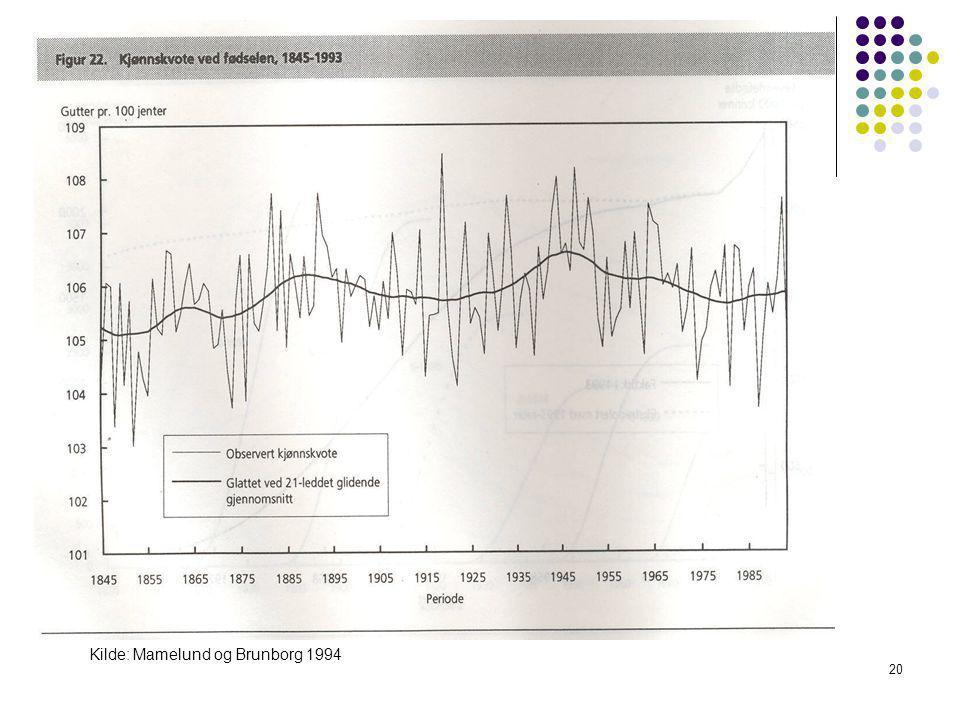 Kilde: Mamelund og Brunborg 1994