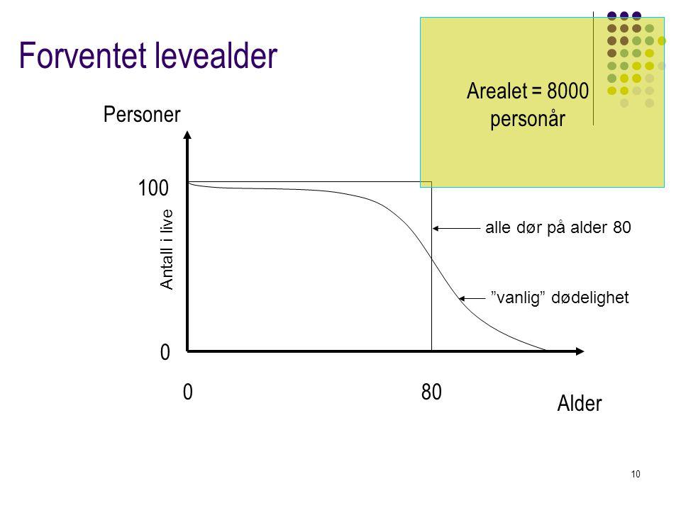 Forventet levealder Arealet = 8000 personår Personer 100 80 Alder