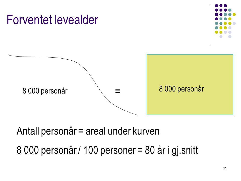 Forventet levealder = Antall personår = areal under kurven