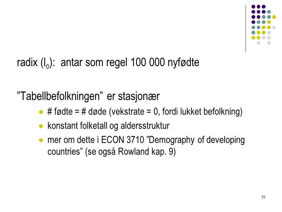radix (lo): antar som regel 100 000 nyfødte