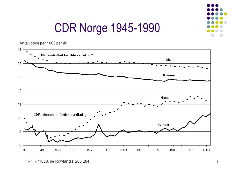 CDR Norge 1945-1990 * Antall døde per 1000 per år