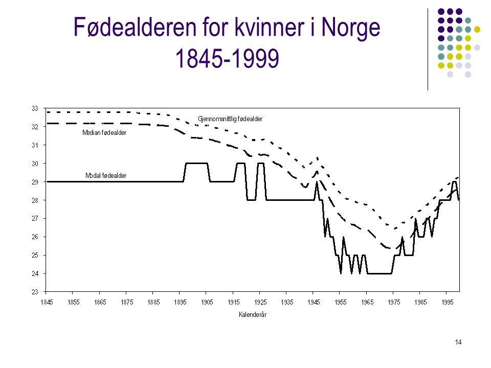 Fødealderen for kvinner i Norge 1845-1999