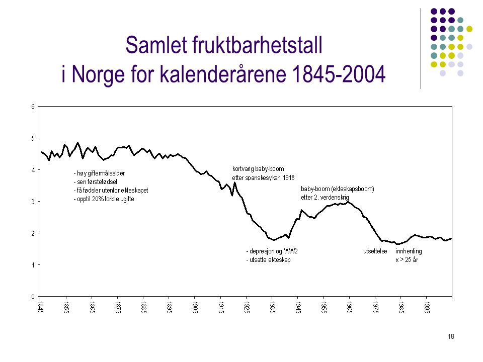 Samlet fruktbarhetstall i Norge for kalenderårene 1845-2004