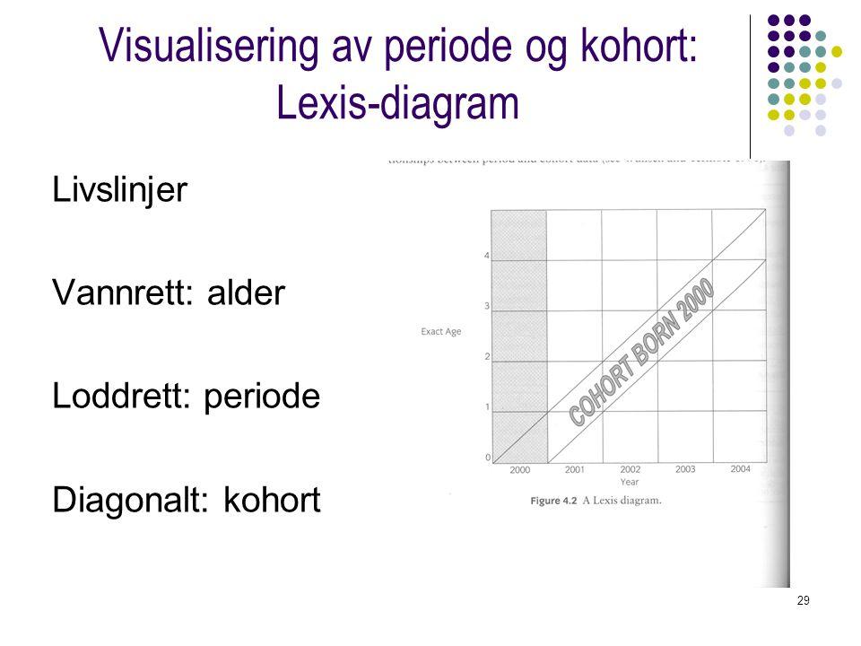 Visualisering av periode og kohort: Lexis-diagram