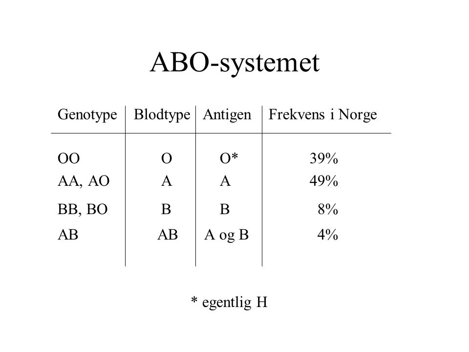 ABO-systemet Genotype Blodtype Antigen Frekvens i Norge OO O O* 39%