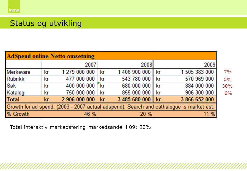 Status og utvikling 7% 5% 30% 6% Total interaktiv markedsføring markedsandel i 09: 20%