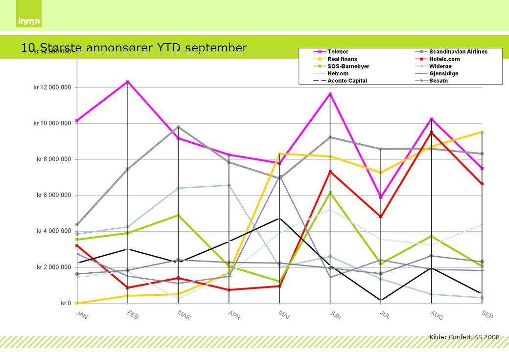 10 Største annonsører YTD september
