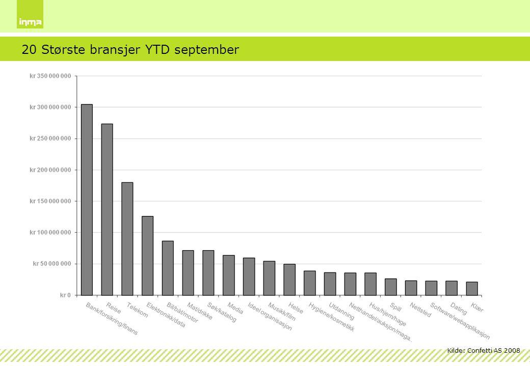 20 Største bransjer YTD september
