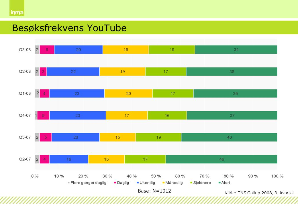 Besøksfrekvens YouTube